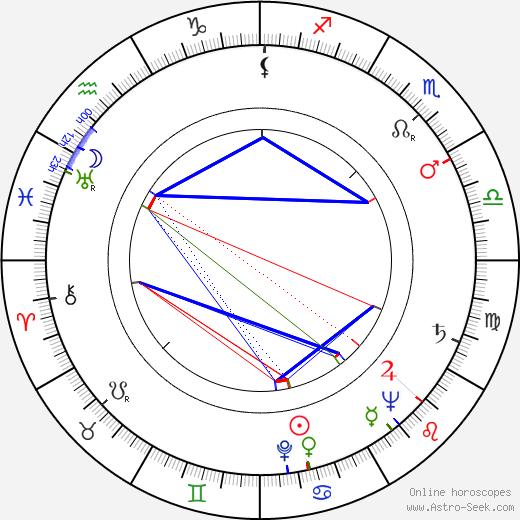 Ignacy Machowski astro natal birth chart, Ignacy Machowski horoscope, astrology