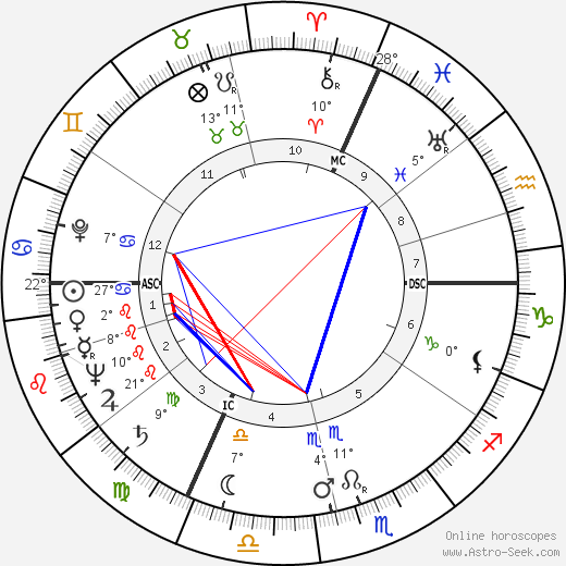 Isaac Stern birth chart, biography, wikipedia 2018, 2019