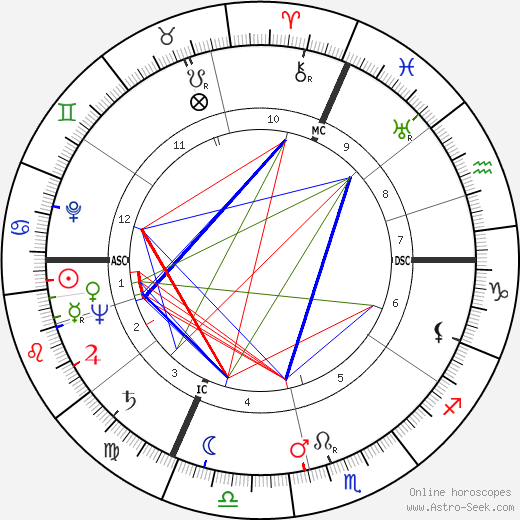 Isaac Stern astro natal birth chart, Isaac Stern horoscope, astrology