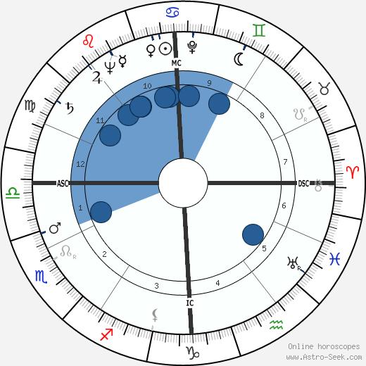 Jean Messagier wikipedia, horoscope, astrology, instagram