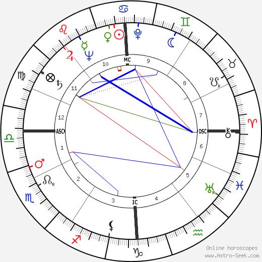 Jean Messagier tema natale, oroscopo, Jean Messagier oroscopi gratuiti, astrologia