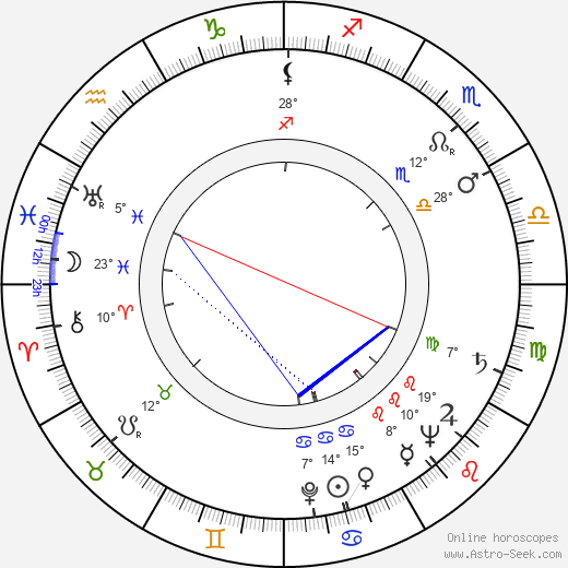 Jiří Šrámek birth chart, biography, wikipedia 2019, 2020