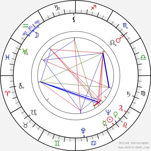 Jiří Vršťala birth chart, Jiří Vršťala astro natal horoscope, astrology