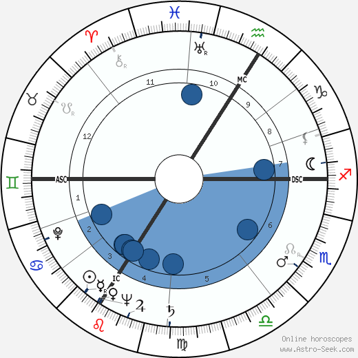 Karl Mühleck wikipedia, horoscope, astrology, instagram
