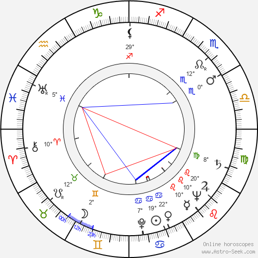 Keith Andes birth chart, biography, wikipedia 2019, 2020