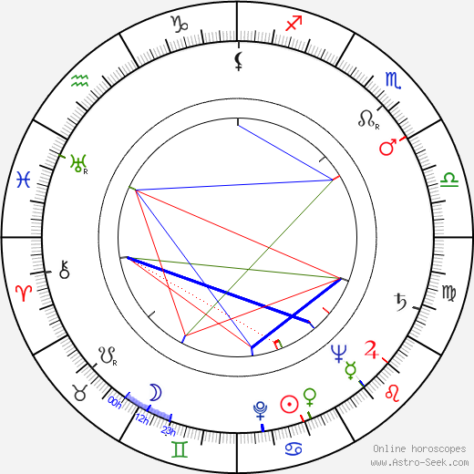 Keith Andes astro natal birth chart, Keith Andes horoscope, astrology