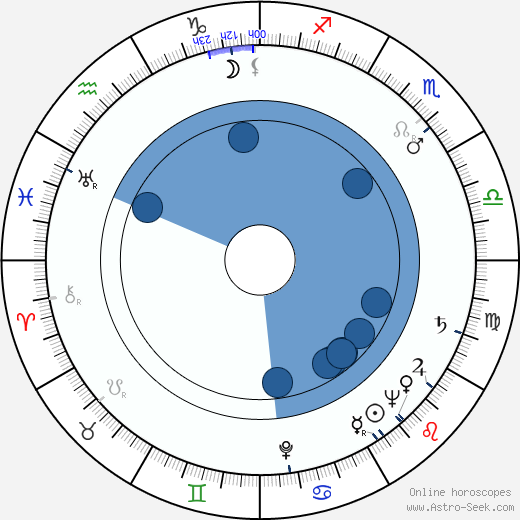 Lea Padovani Birth Chart Horoscope, Date of Birth, Astro