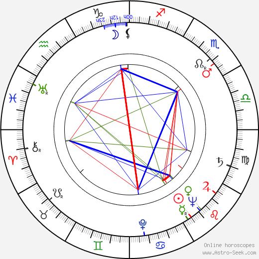 Леа Падовани Lea Padovani день рождения гороскоп, Lea Padovani Натальная карта онлайн