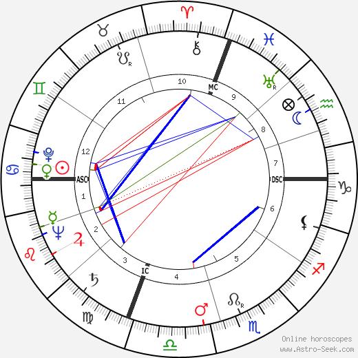 Leona Helmsley birth chart, Leona Helmsley astro natal horoscope, astrology