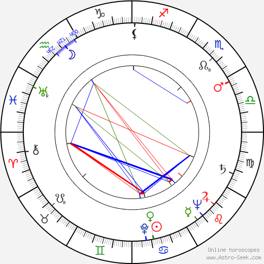 Louise Allbritton tema natale, oroscopo, Louise Allbritton oroscopi gratuiti, astrologia
