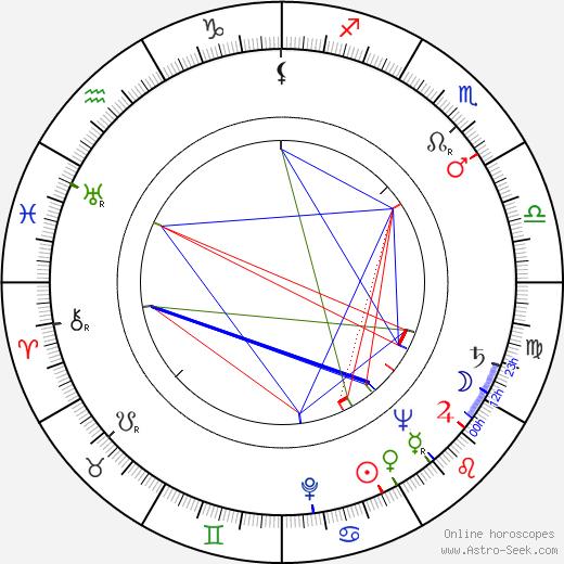 Lucienne Legrand birth chart, Lucienne Legrand astro natal horoscope, astrology