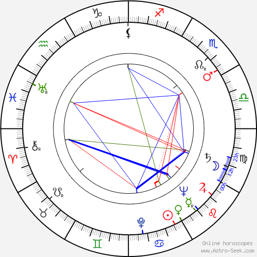Mildred Coles birth chart, Mildred Coles astro natal horoscope, astrology