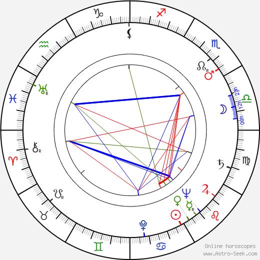 Mohammed Dib tema natale, oroscopo, Mohammed Dib oroscopi gratuiti, astrologia
