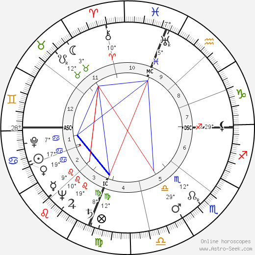 Owen Chamberlain birth chart, biography, wikipedia 2018, 2019