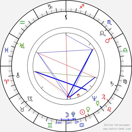 Paul Crauchet день рождения гороскоп, Paul Crauchet Натальная карта онлайн