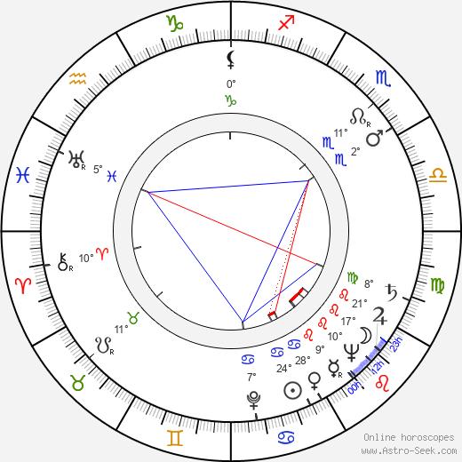 Paul Pavel birth chart, biography, wikipedia 2019, 2020