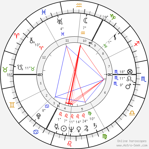 Percy Herbert birth chart, biography, wikipedia 2020, 2021