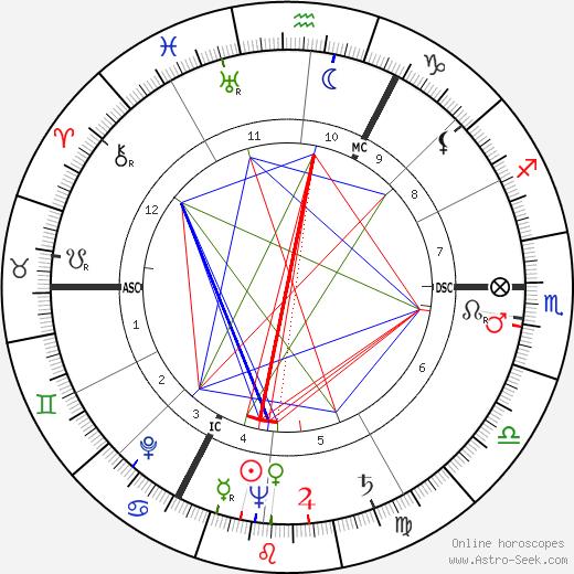 Percy Herbert birth chart, Percy Herbert astro natal horoscope, astrology