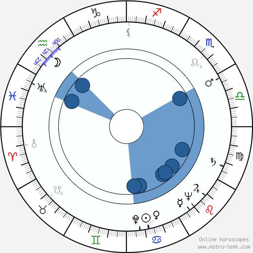 Sam Freedle wikipedia, horoscope, astrology, instagram