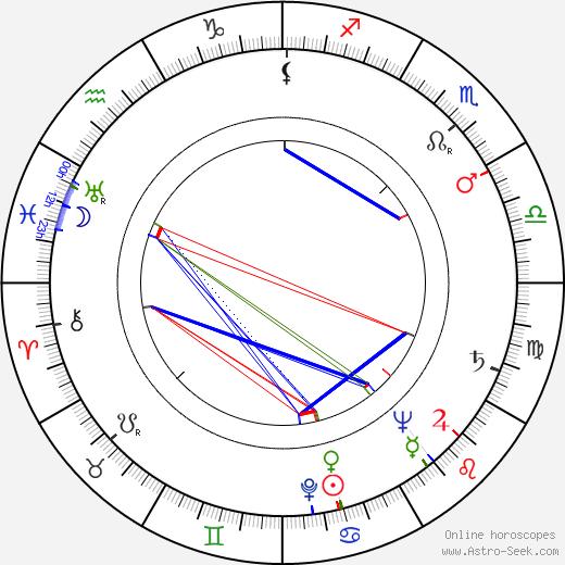 Sándor Bánáti birth chart, Sándor Bánáti astro natal horoscope, astrology