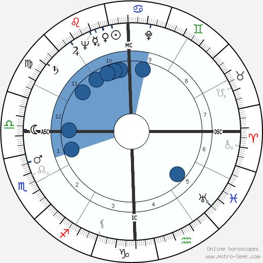 Tom V Jones Astro Birth Chart Horoscope Date Of Birth