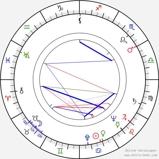 Tuulikki Pohjola birth chart, Tuulikki Pohjola astro natal horoscope, astrology