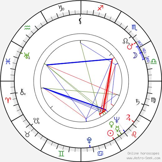 Vladimír Klazar astro natal birth chart, Vladimír Klazar horoscope, astrology