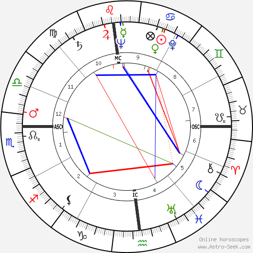 William Coleman astro natal birth chart, William Coleman horoscope, astrology