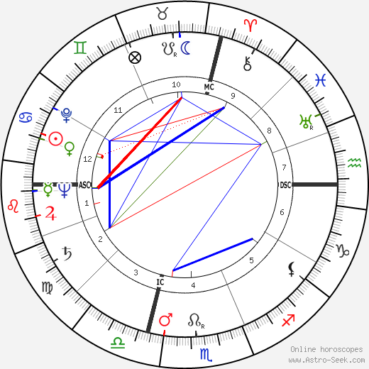 Yul Brynner astro natal birth chart, Yul Brynner horoscope, astrology