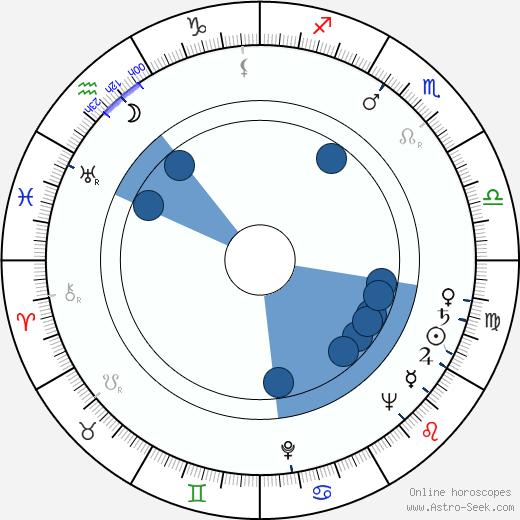 Aleksandr Ognivtsev wikipedia, horoscope, astrology, instagram