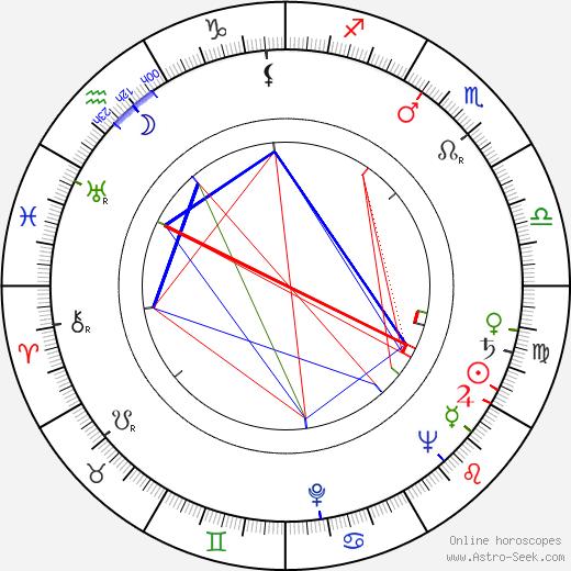 Aleksandr Ognivtsev день рождения гороскоп, Aleksandr Ognivtsev Натальная карта онлайн