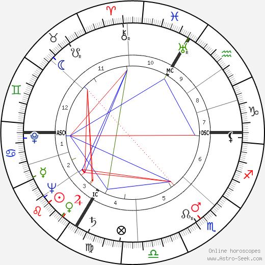 Andre Bourguignon tema natale, oroscopo, Andre Bourguignon oroscopi gratuiti, astrologia