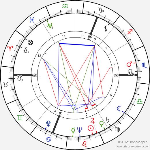 Charles Bukowski astro natal birth chart, Charles Bukowski horoscope, astrology