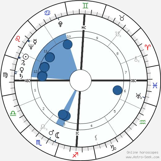 Christopher Robin Milne wikipedia, horoscope, astrology, instagram