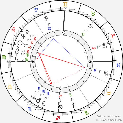 Christopher Robin Milne birth chart, biography, wikipedia 2019, 2020