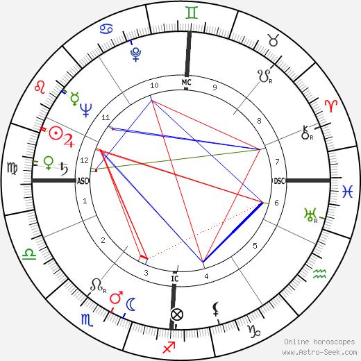 Christopher Robin Milne astro natal birth chart, Christopher Robin Milne horoscope, astrology