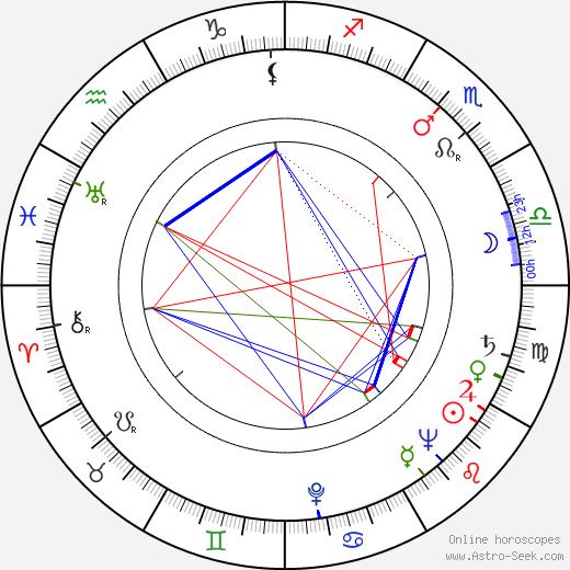 Donald Buka astro natal birth chart, Donald Buka horoscope, astrology