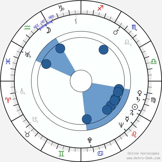 Ed Justice wikipedia, horoscope, astrology, instagram