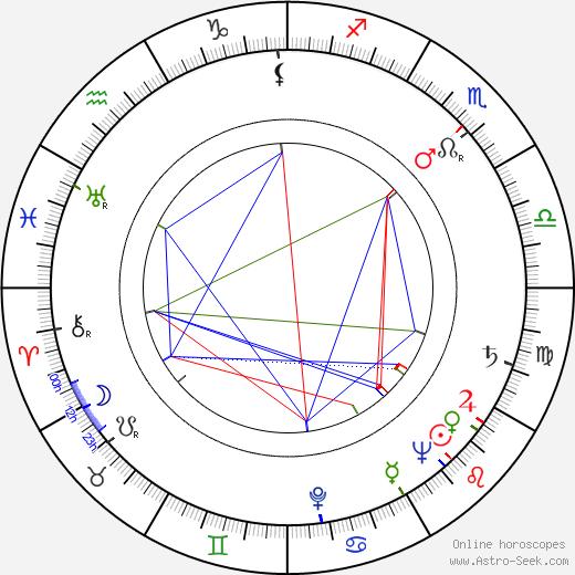 Элла Рейнс Ella Raines день рождения гороскоп, Ella Raines Натальная карта онлайн