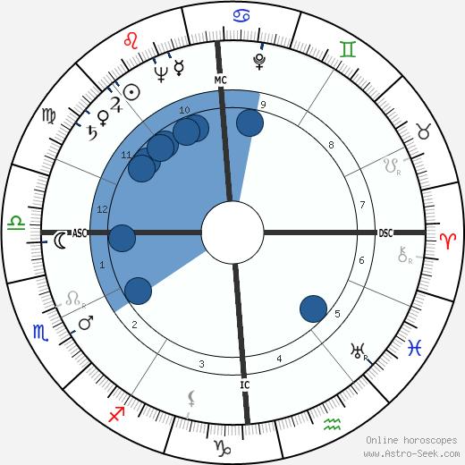 Gaston Sébire wikipedia, horoscope, astrology, instagram
