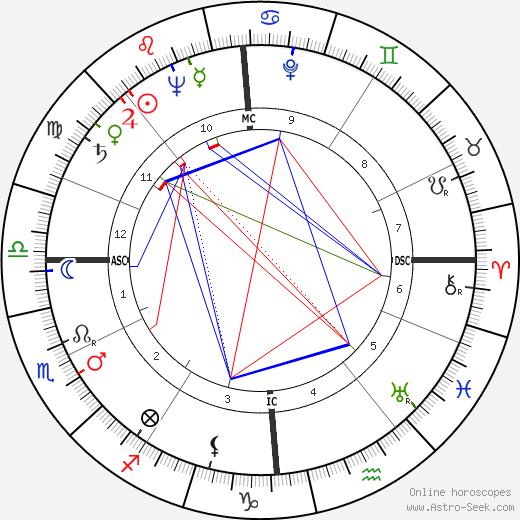 Gaston Sébire день рождения гороскоп, Gaston Sébire Натальная карта онлайн