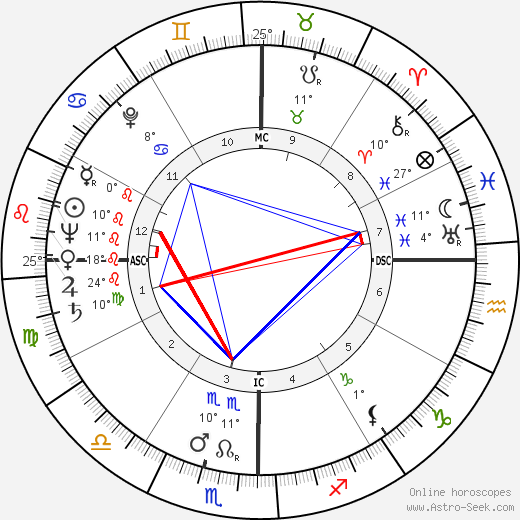 George Gordon Cantlay birth chart, biography, wikipedia 2017, 2018