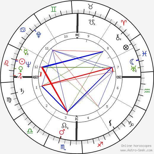 George Gordon Cantlay astro natal birth chart, George Gordon Cantlay horoscope, astrology