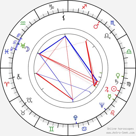 Halina Kossobudzka birth chart, Halina Kossobudzka astro natal horoscope, astrology