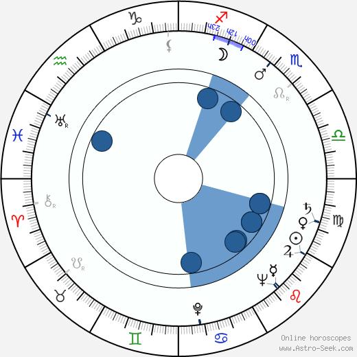 Igor Ahvenlahti wikipedia, horoscope, astrology, instagram