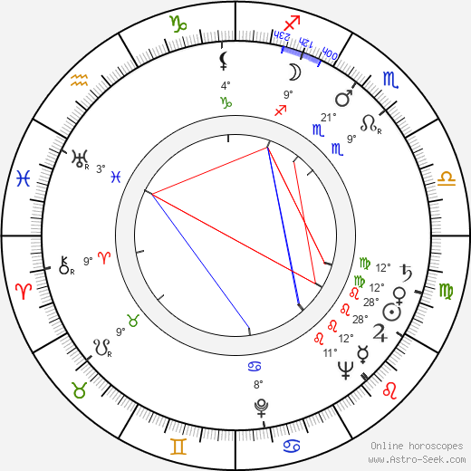 Igor Ahvenlahti birth chart, biography, wikipedia 2019, 2020