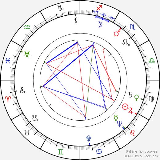 Igor Ahvenlahti astro natal birth chart, Igor Ahvenlahti horoscope, astrology