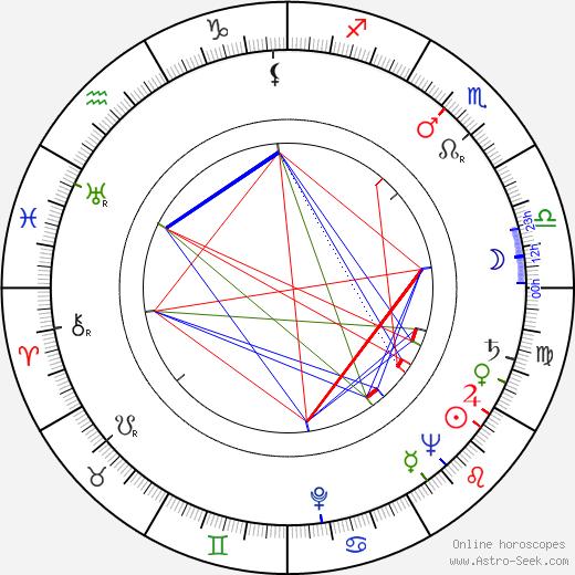 Jan Strejček день рождения гороскоп, Jan Strejček Натальная карта онлайн