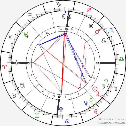 Jean Desailly astro natal birth chart, Jean Desailly horoscope, astrology