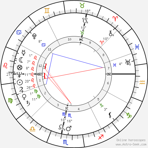 Jean Honore birth chart, biography, wikipedia 2019, 2020